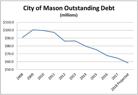 CoM Outstanding Debt 2018