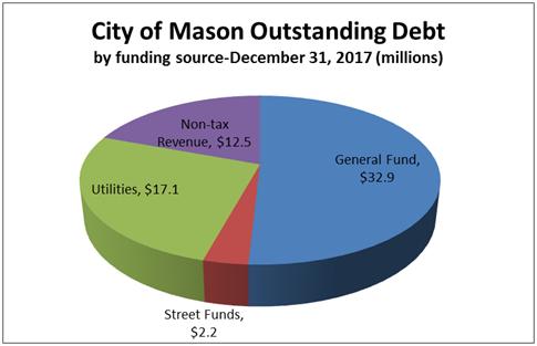 CoM Outstanding Debt by Source 2018