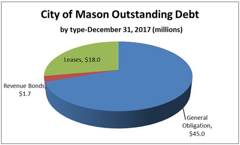 CoM Outstanding Debt by Type 2018